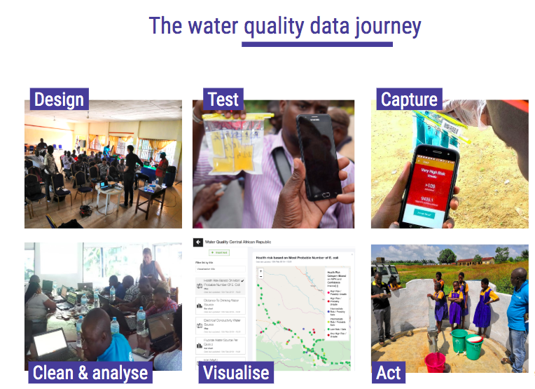 Mobile water quality monitoring: the journey