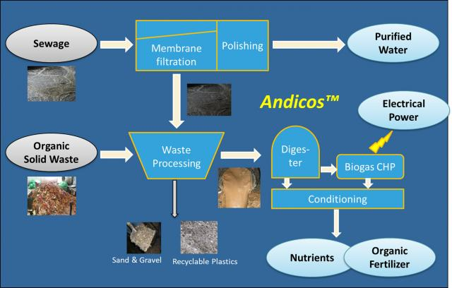 Andicos working principle